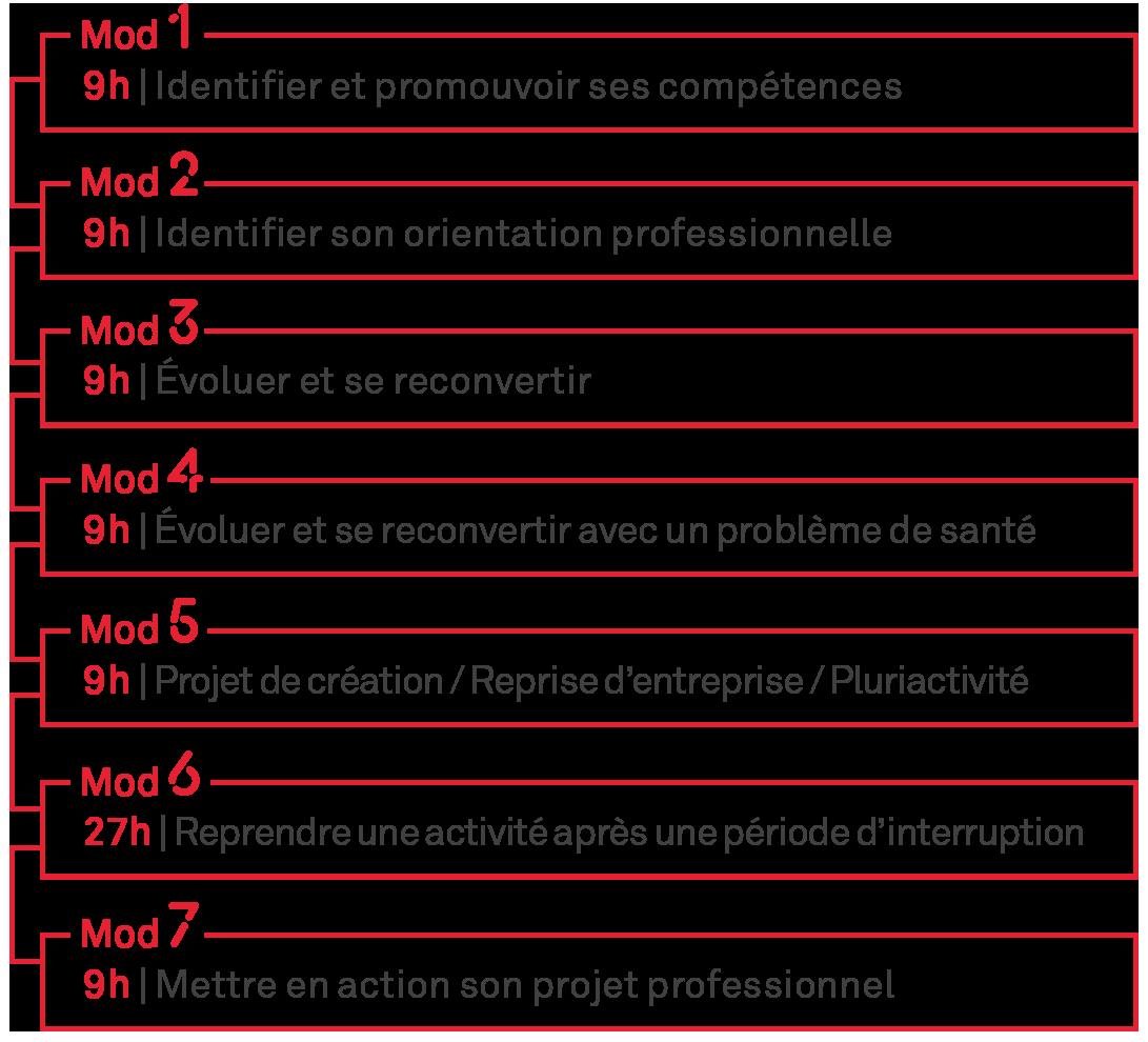 Exemple De Bilan Professionnel Et Personnel - Exemple de ...